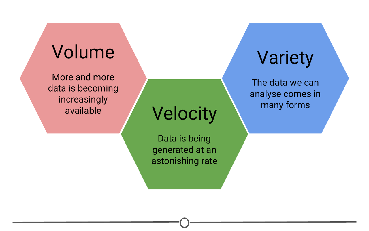 Three Vs of Big Data